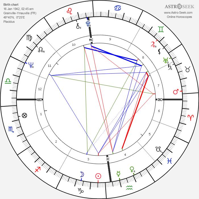 Nicole Fontaine - Astrology Natal Birth Chart