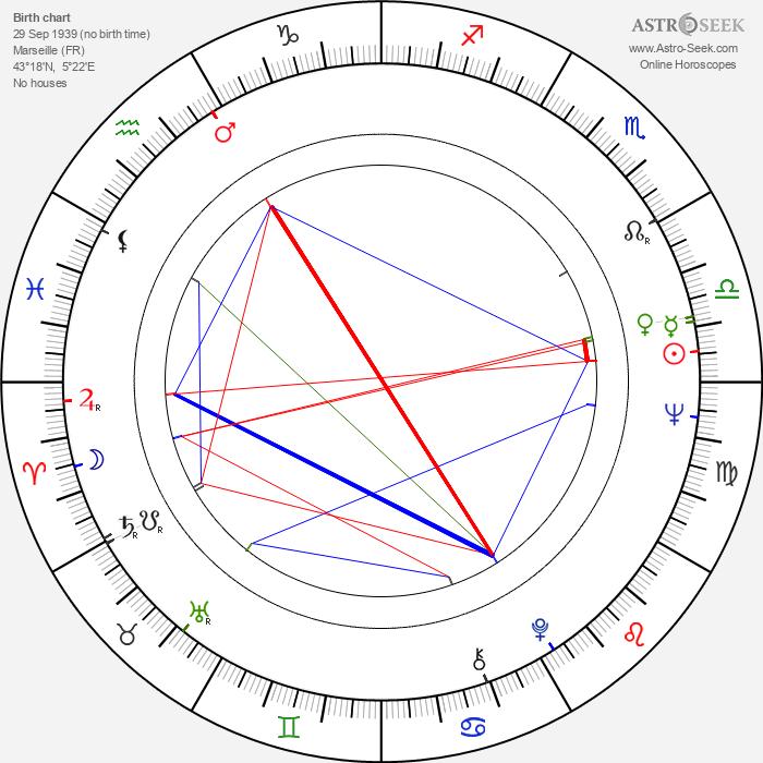 Nicole Helen Nogaret - Astrology Natal Birth Chart