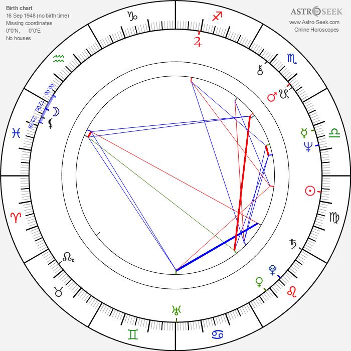 Nicole Jamet - Astrology Natal Birth Chart