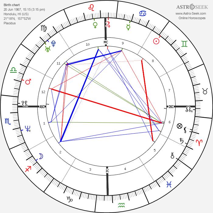 Nicole Kidman - Astrology Natal Birth Chart