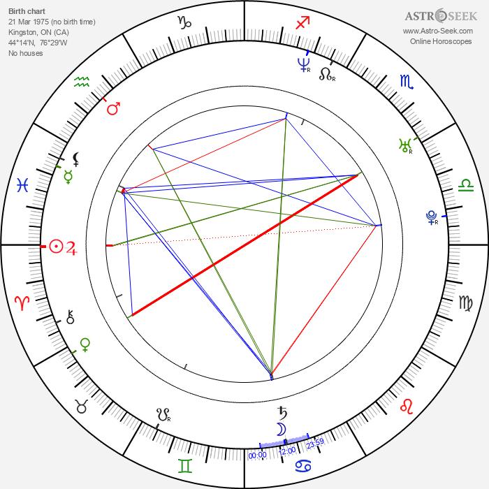 Nicole Leroux - Astrology Natal Birth Chart