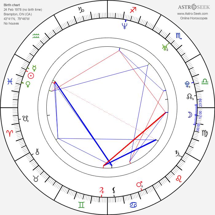 Nicole Lyn - Astrology Natal Birth Chart
