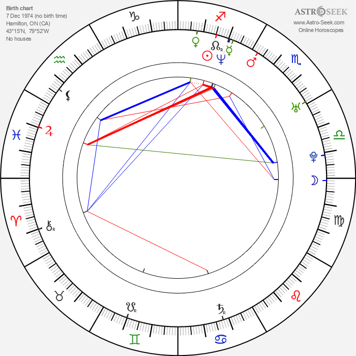 Nicole Marie Appleton - Astrology Natal Birth Chart