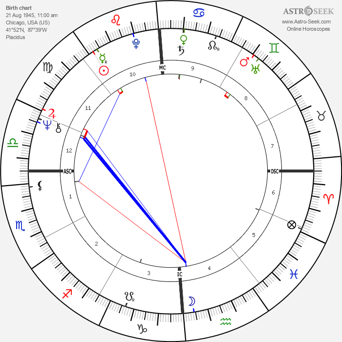 Nicole Massari - Astrology Natal Birth Chart