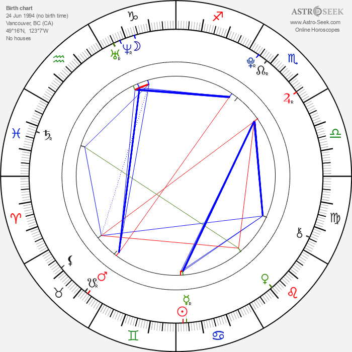 Nicole Muñoz - Astrology Natal Birth Chart
