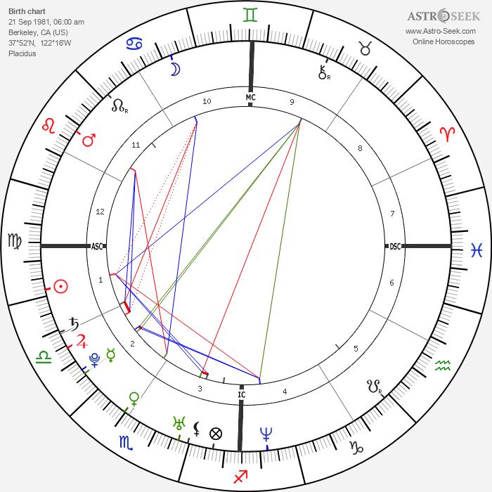 Nicole Richie - Astrology Natal Birth Chart