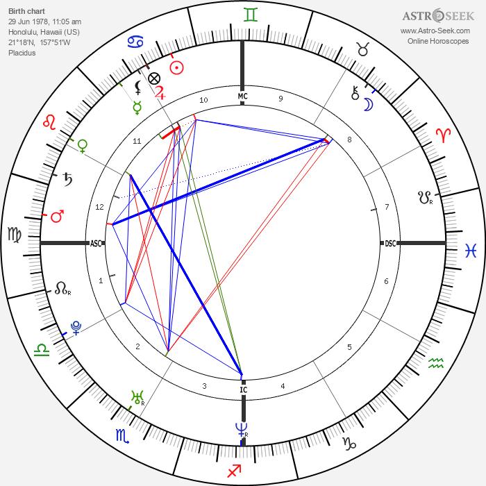 Nicole Scherzinger - Astrology Natal Birth Chart