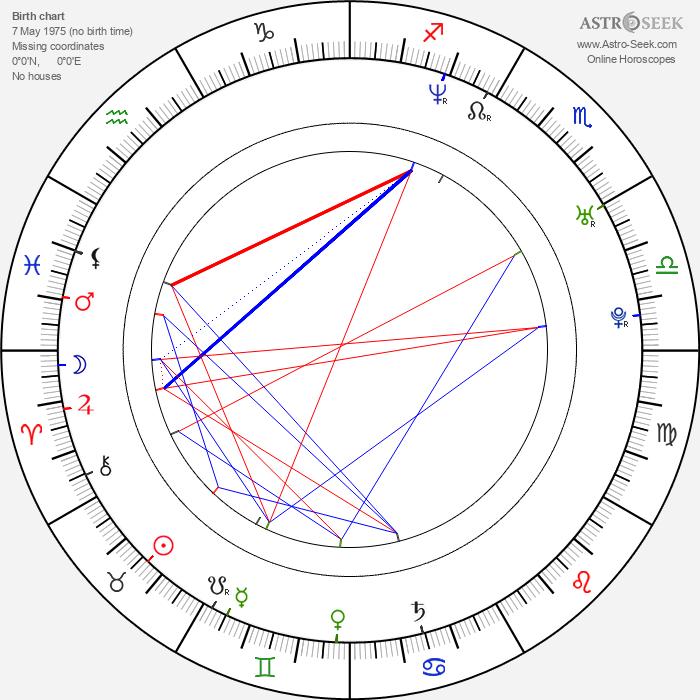 Nicole Sheridan - Astrology Natal Birth Chart