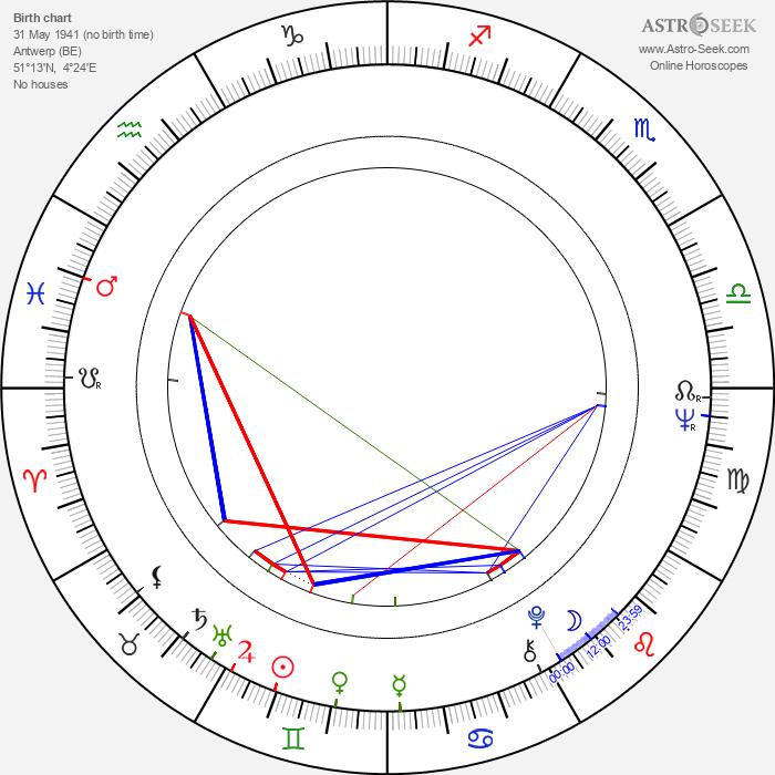 Nicole Van Goethem - Astrology Natal Birth Chart