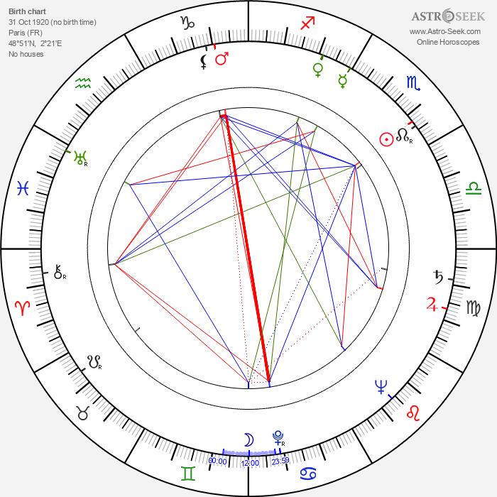 Nicole Vervil - Astrology Natal Birth Chart