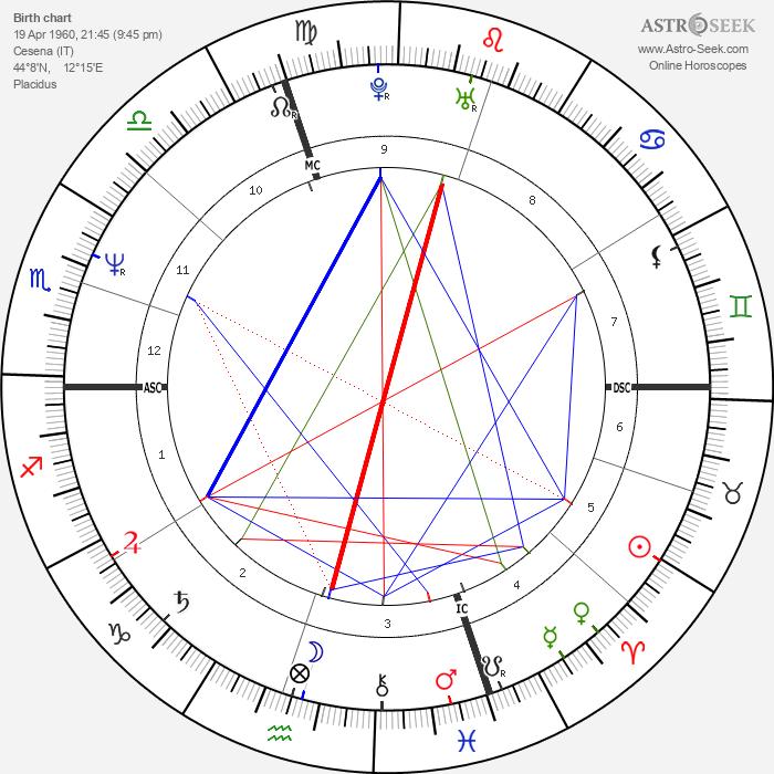 Nicoletta Braschi - Astrology Natal Birth Chart