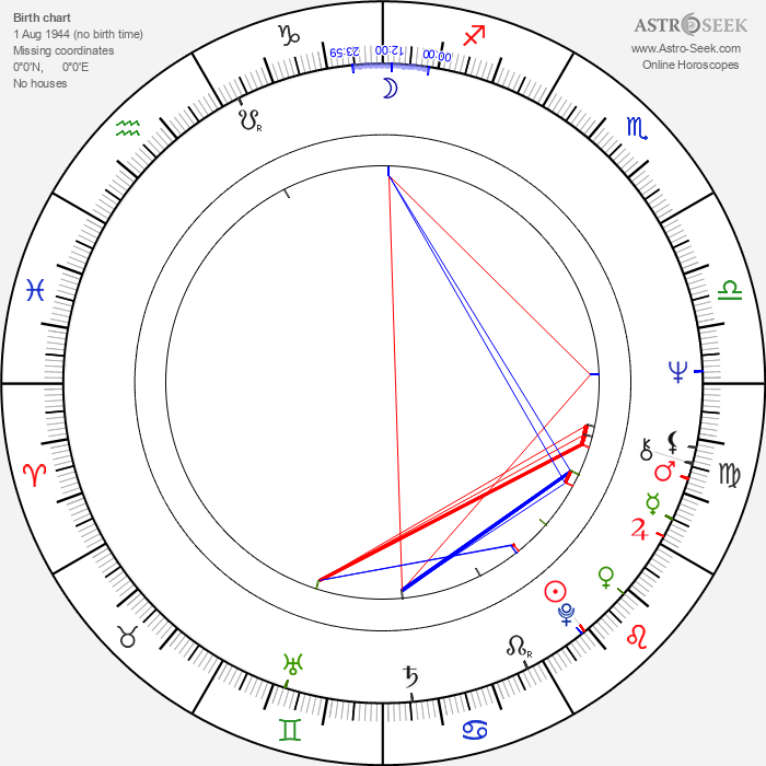 Nicoletta Machiavelli - Astrology Natal Birth Chart
