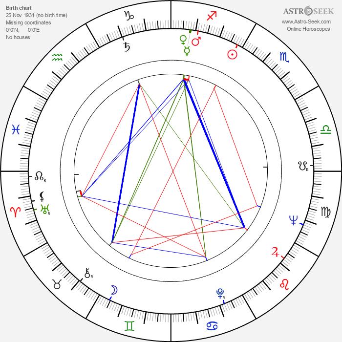 Nicu Stan - Astrology Natal Birth Chart