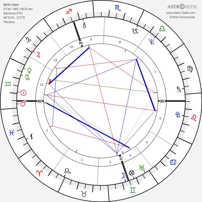 Niels Arestrup - Astrology Natal Birth Chart