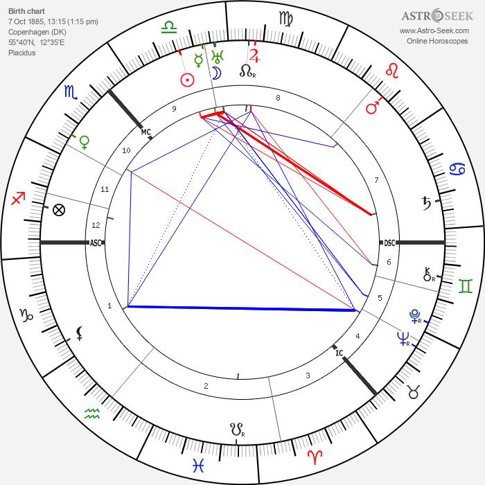 Niels Bohr - Astrology Natal Birth Chart