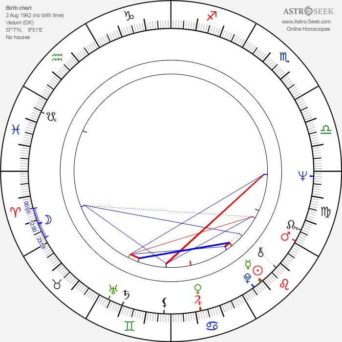 Niels Busk - Astrology Natal Birth Chart