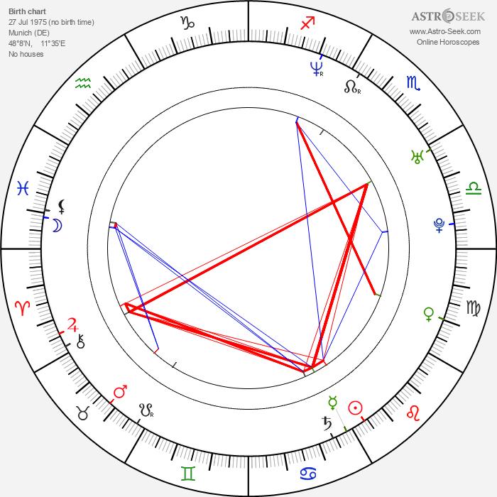 Niels Kurvin - Astrology Natal Birth Chart