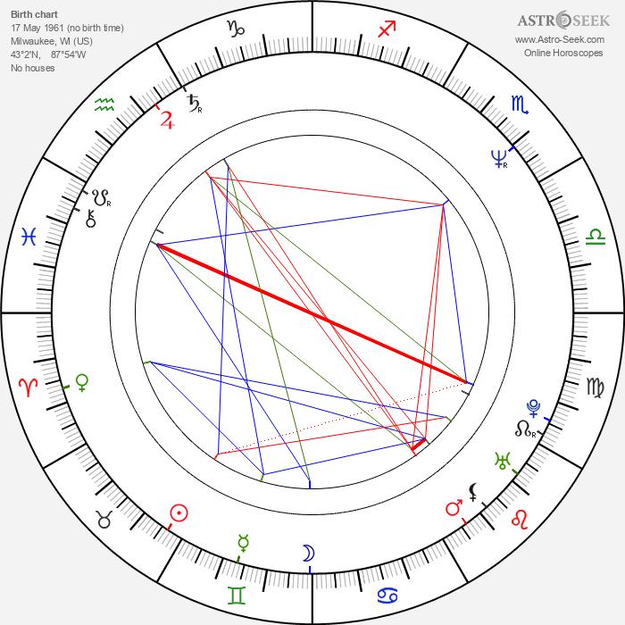 Niels Mueller - Astrology Natal Birth Chart