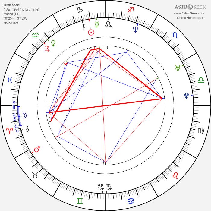 Nieves Alvarez - Astrology Natal Birth Chart