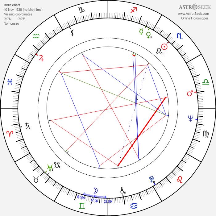 Nieves Navarro - Astrology Natal Birth Chart