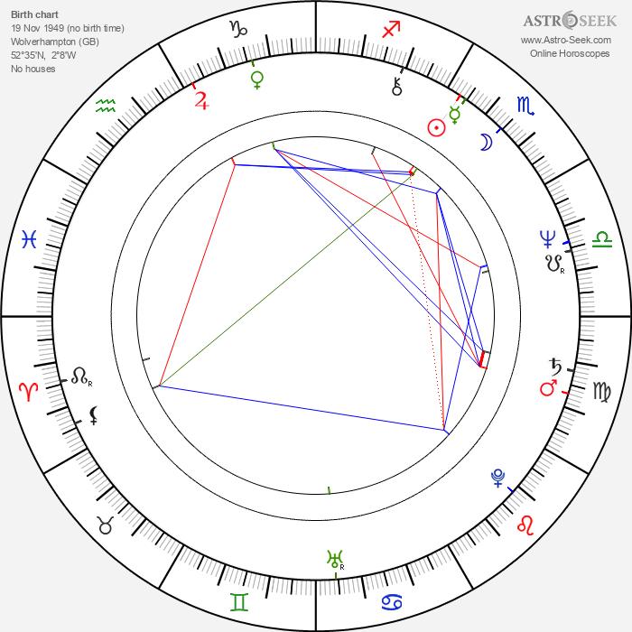 Nigel Bennett - Astrology Natal Birth Chart