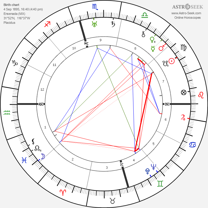 Nigel Bruce - Astrology Natal Birth Chart