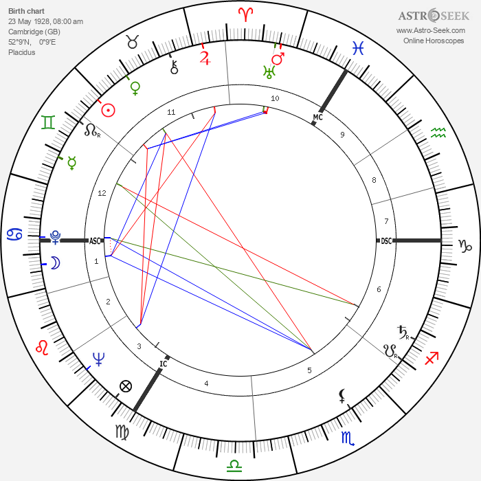 Nigel Davenport - Astrology Natal Birth Chart
