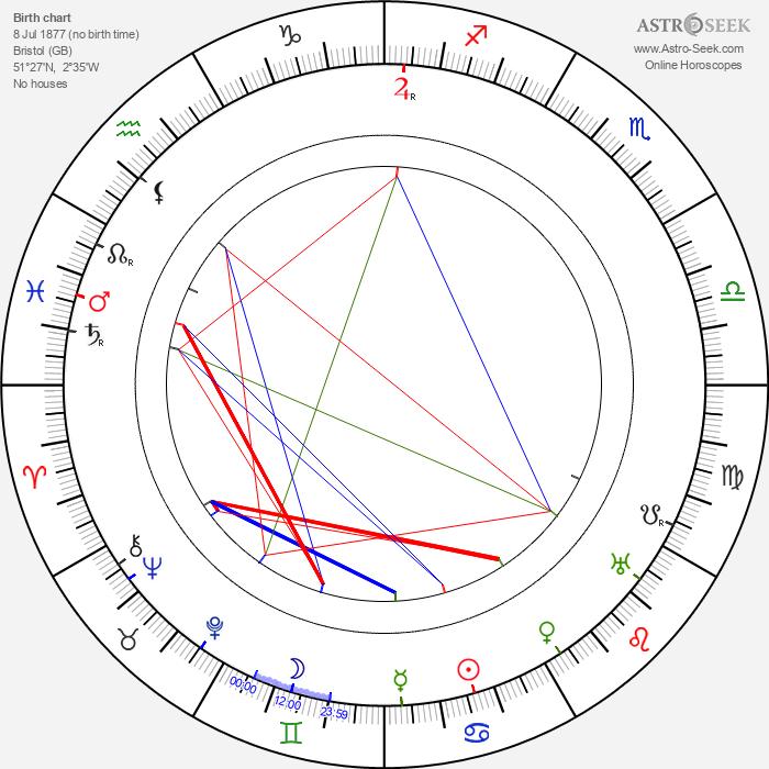 Nigel De Brulier - Astrology Natal Birth Chart