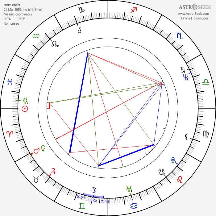 Nigel Dick - Astrology Natal Birth Chart