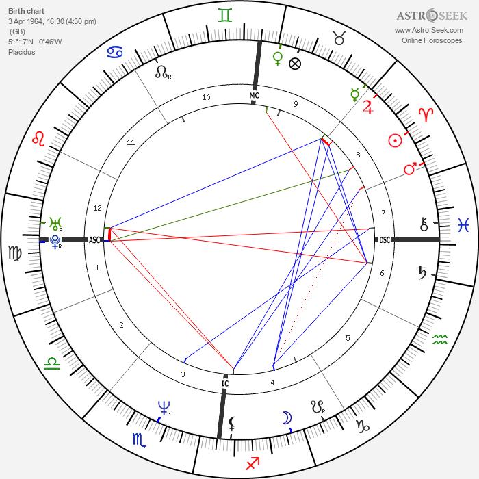 Nigel Farage - Astrology Natal Birth Chart