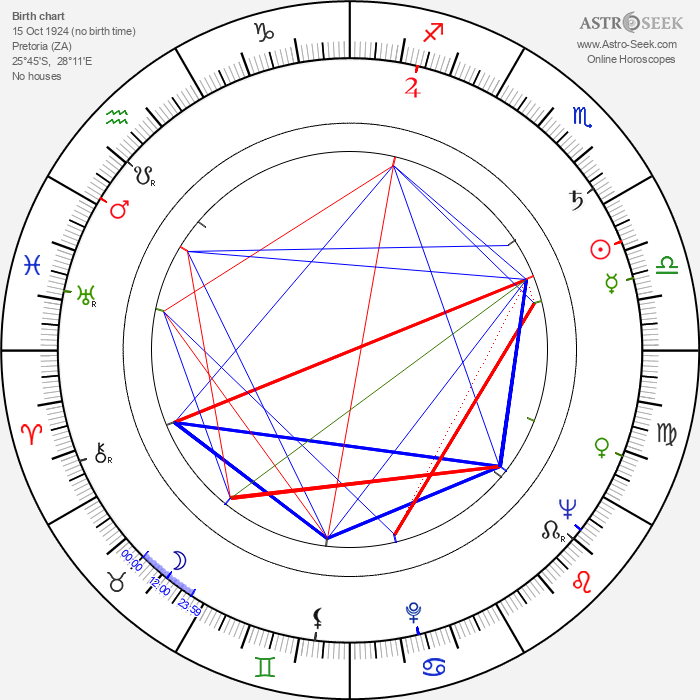 Nigel Green - Astrology Natal Birth Chart