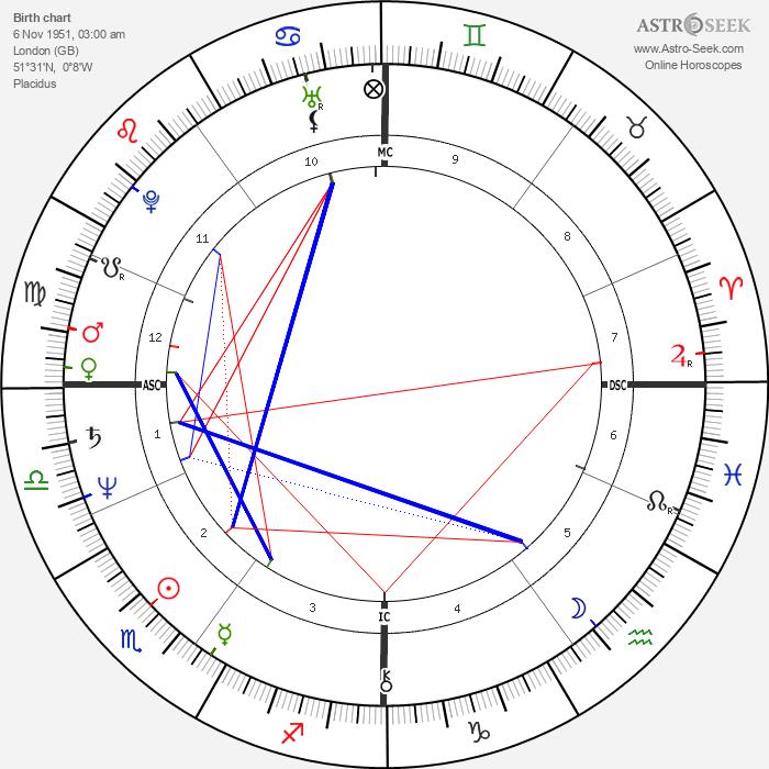 Nigel Havers - Astrology Natal Birth Chart