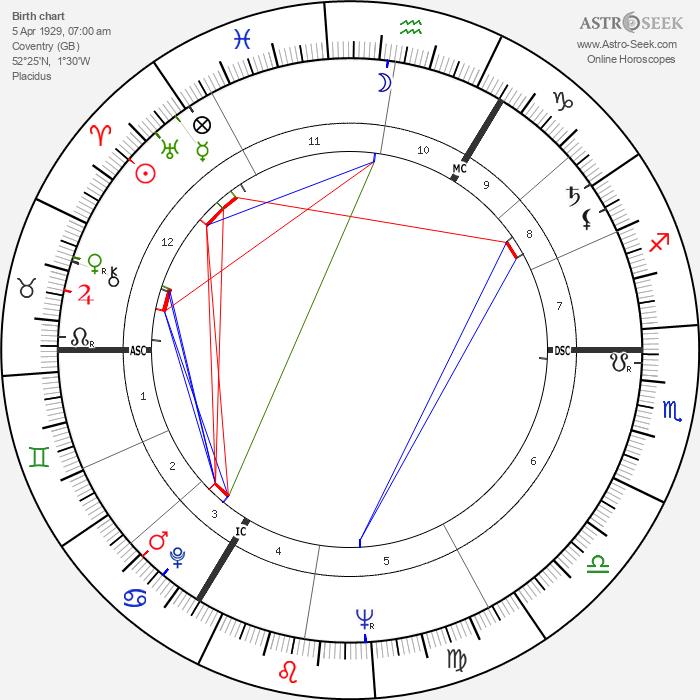 Nigel Hawthorne - Astrology Natal Birth Chart