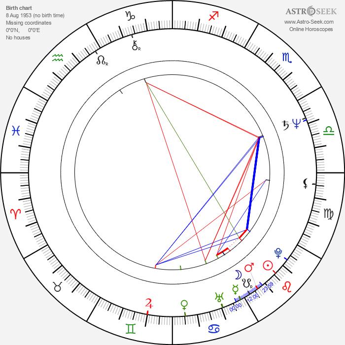 Nigel Mansell - Astrology Natal Birth Chart