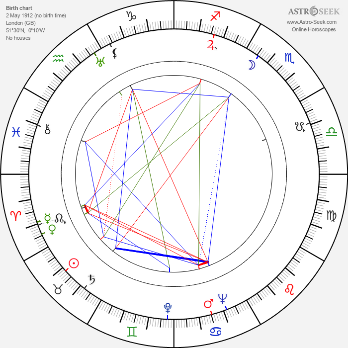 Nigel Patrick - Astrology Natal Birth Chart