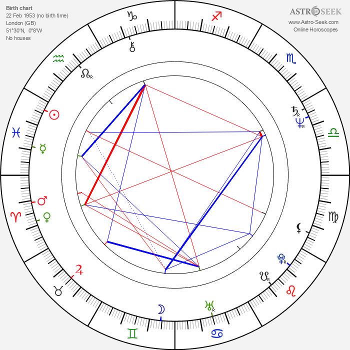 Nigel Planer - Astrology Natal Birth Chart