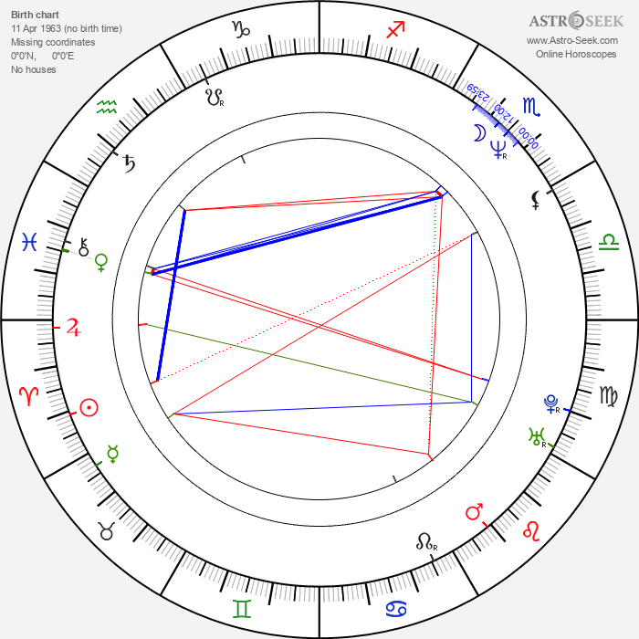 Nigel Pulsford - Astrology Natal Birth Chart