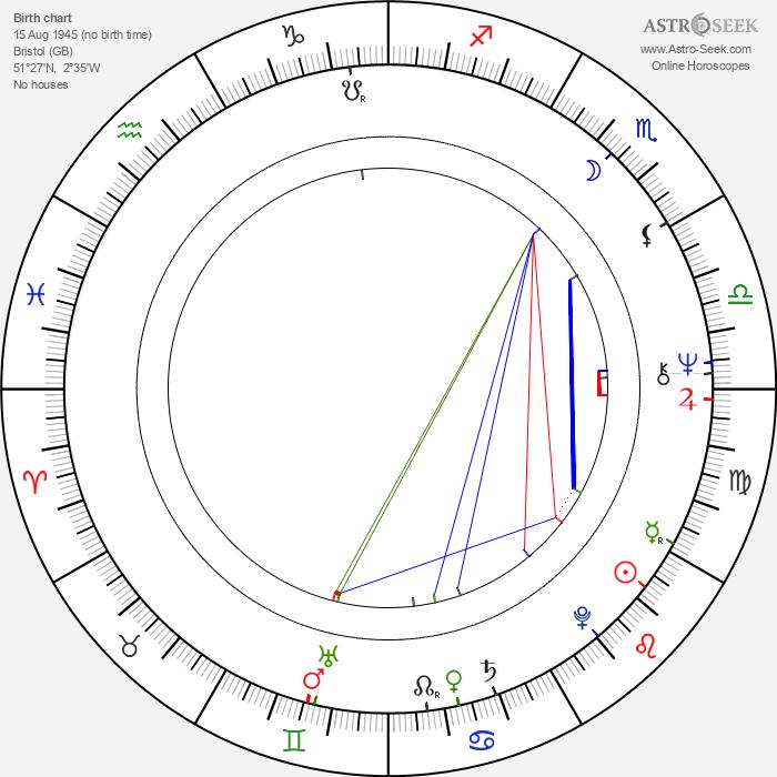 Nigel Terry - Astrology Natal Birth Chart