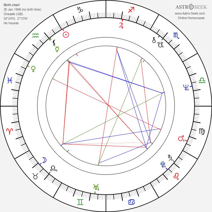 Nigel Williams - Astrology Natal Birth Chart