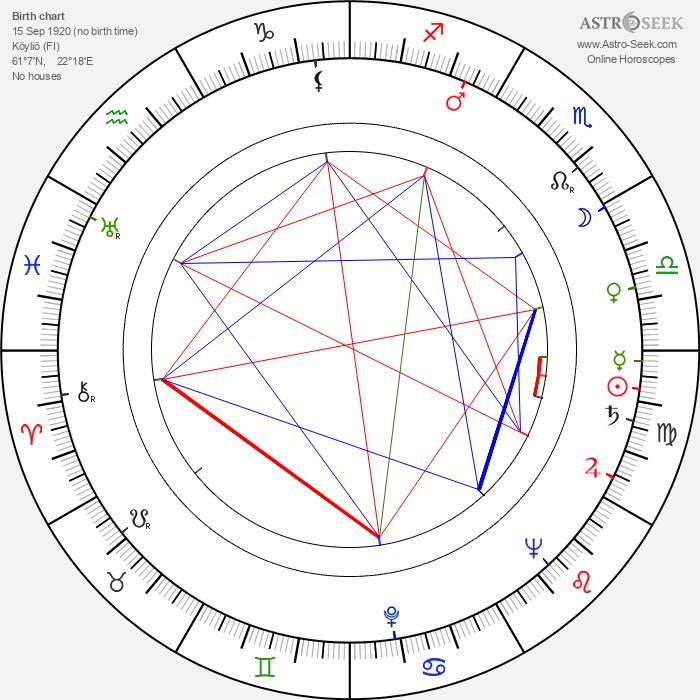 Niilo Ihamäki - Astrology Natal Birth Chart