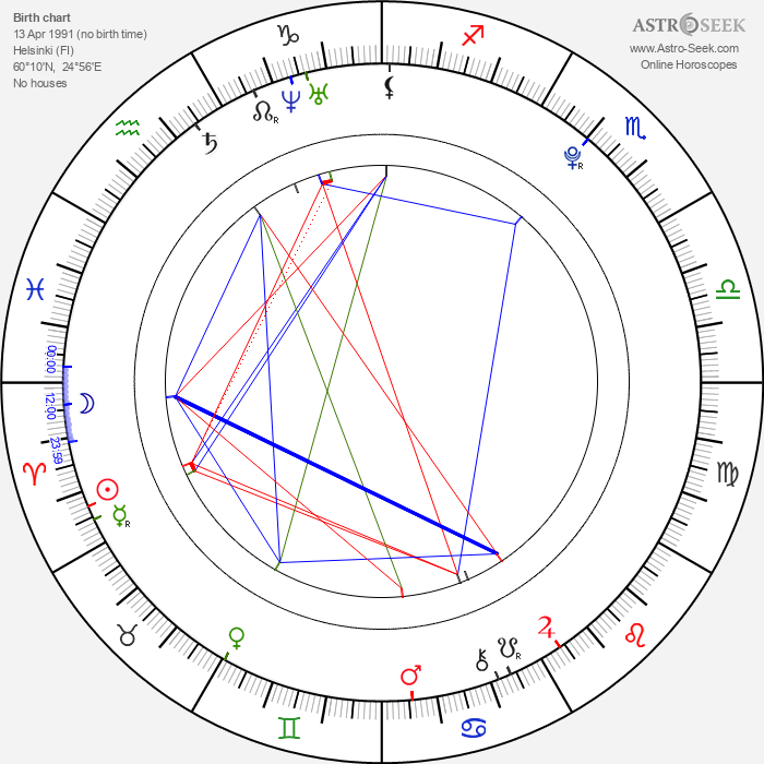 Niilo Syväoja - Astrology Natal Birth Chart