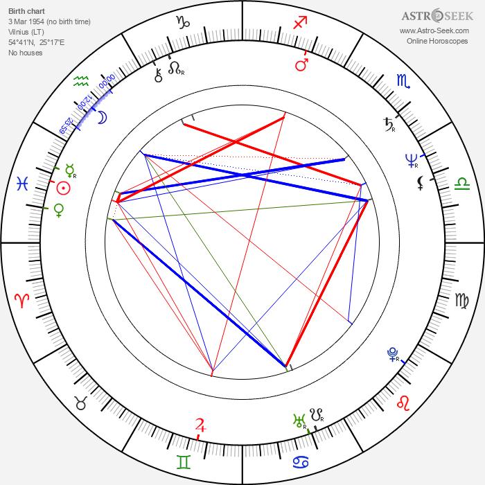 Nijole Ozelyte - Astrology Natal Birth Chart