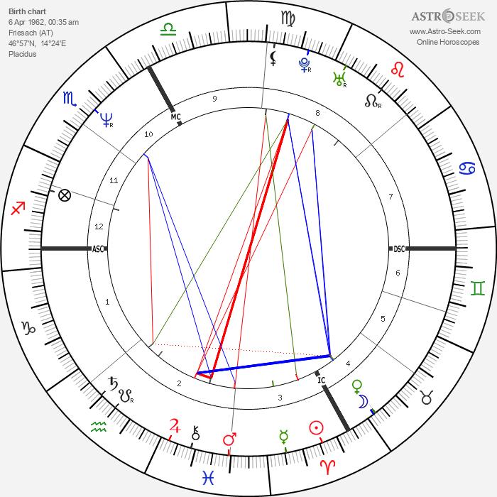 Nik P. - Astrology Natal Birth Chart