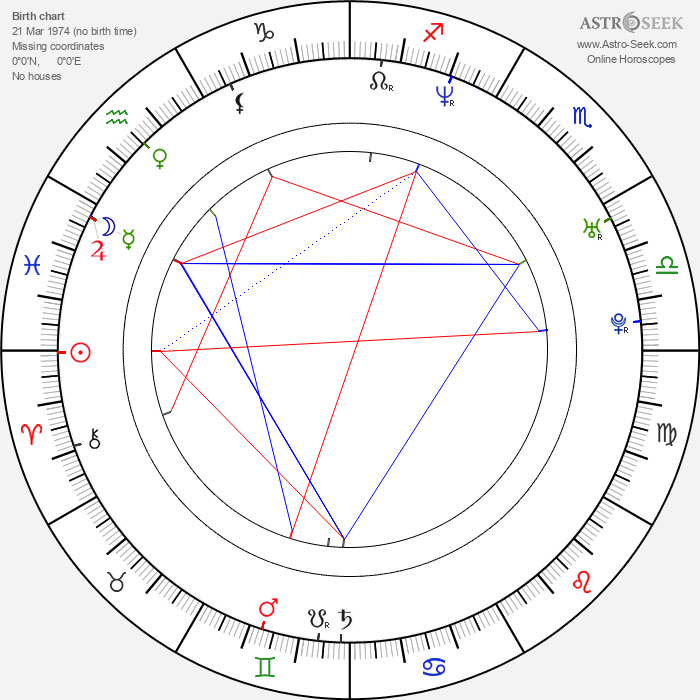 Nik Pitetsky - Astrology Natal Birth Chart