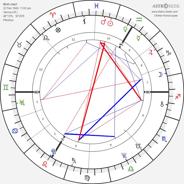 Niki Lauda - Astrology Natal Birth Chart