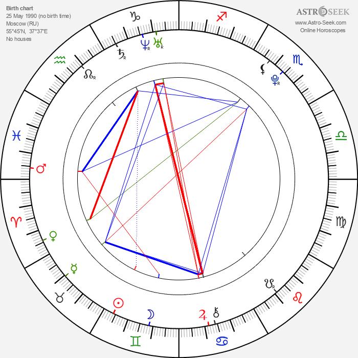 Nikita Filatov - Astrology Natal Birth Chart