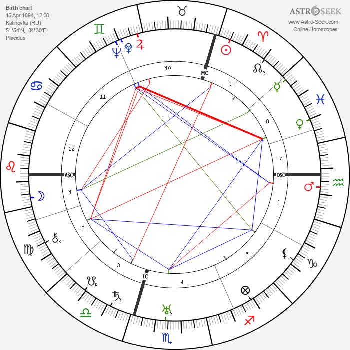 Nikita Khrushchev - Astrology Natal Birth Chart