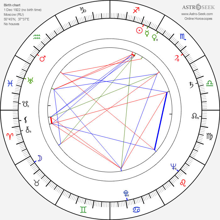 Nikita Kurikhin - Astrology Natal Birth Chart