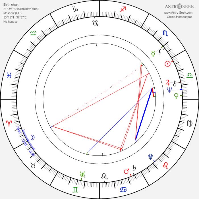 Nikita Mikhalkov - Astrology Natal Birth Chart