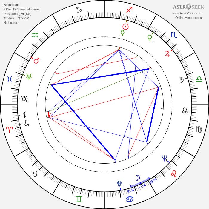 Nikki Bruno - Astrology Natal Birth Chart
